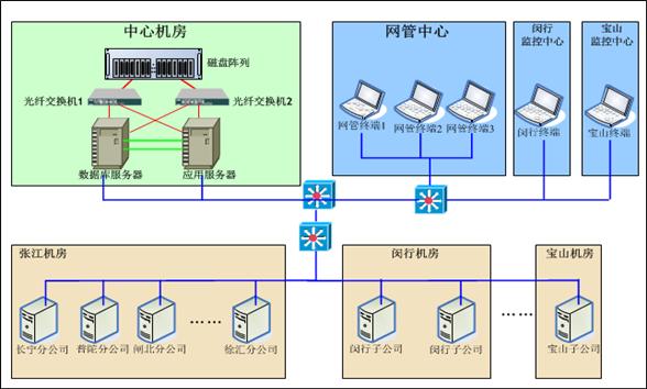 catv top3.0 基于ngb网络架构的统一网管系统