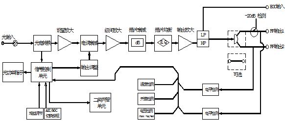 特性描述 1310nm及1550nm双窗口工作模式。 具有860/1000MHz传输带宽。 一路及两路输出端口可选。 具有光AGC控制功能,输出电平稳定。 可配置二类网管应答器,方便设备管理维护。 原理框图  指标描述